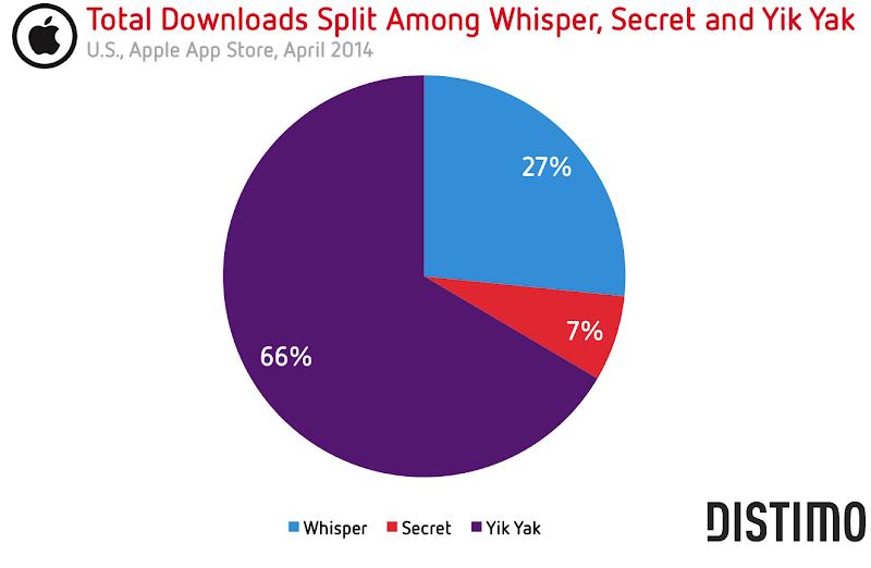Nombre de téléchargements des applications mobiles de réseau social anonyme - 04/2014