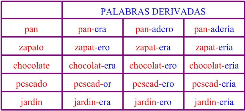 aprendo as palabras derivadas