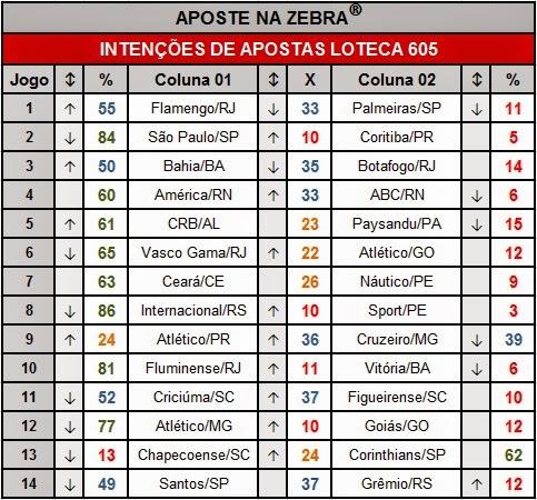 INTENÇÕES DE APOSTAS DA LOTECA 605