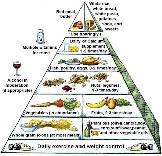 Type 2 Diabetes Food Pyramid