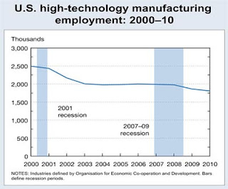 American Multinational Technology