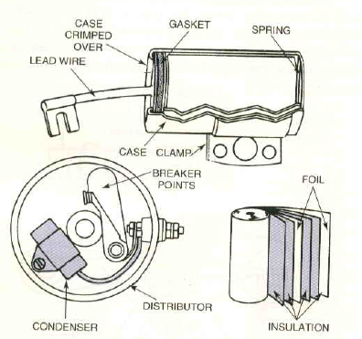 all about ignition system primary circuit of an ignition system by the time the condenser has become fully charged the points have opened too far the current to arc the magnetic field collapse through the secondary