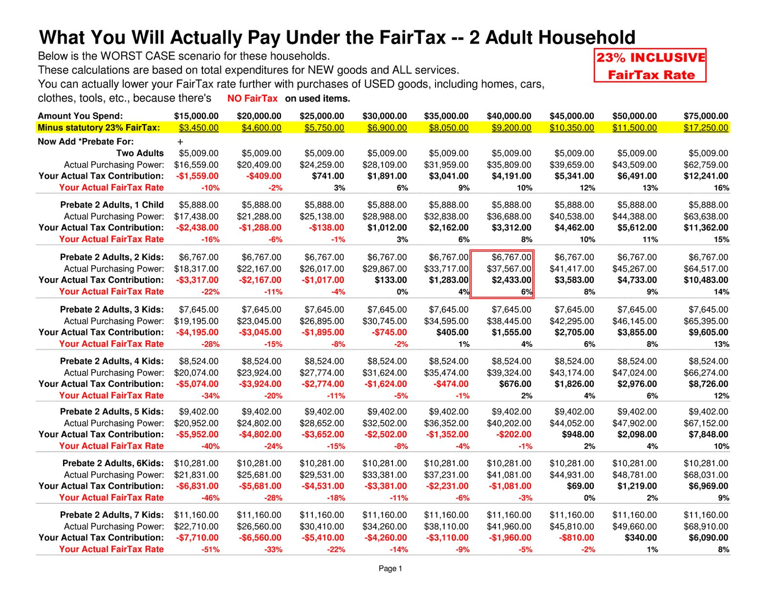 Table 2. Actual 23% INCLUSIVE FairTax rates for 2 Adult Households
