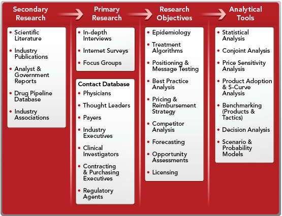 types of secondary market research