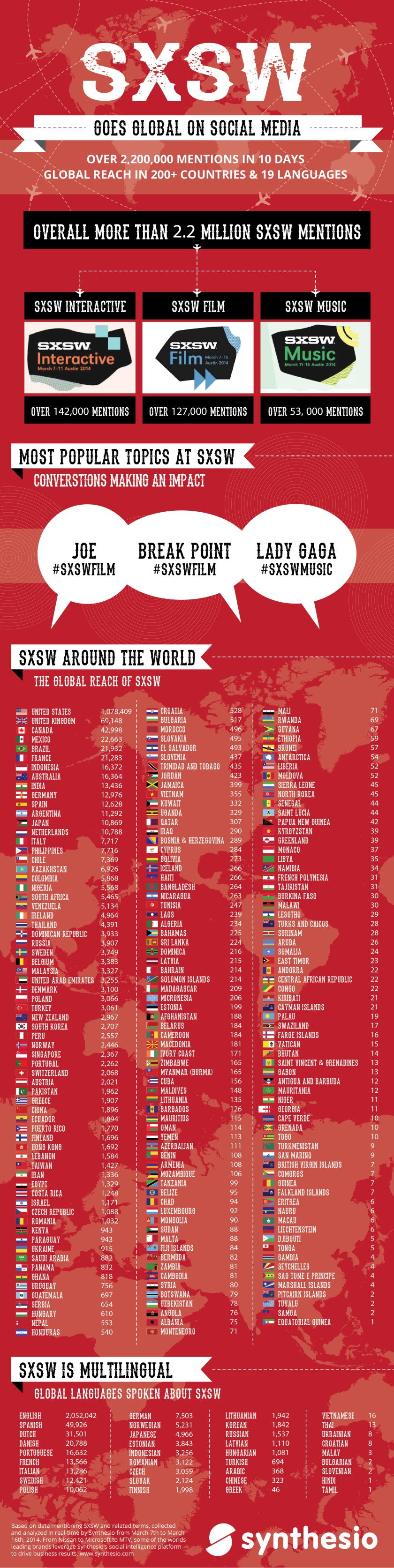 SXSW Goes Global on Social Media - infographic