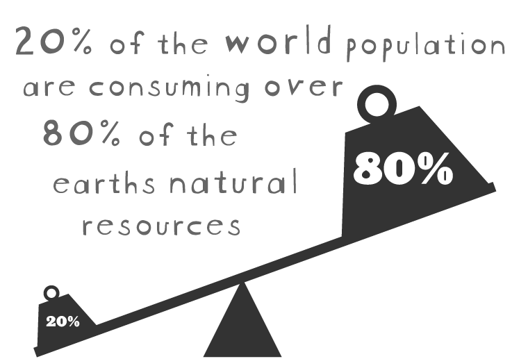 Overconsumption Of Natural Resources Statistics