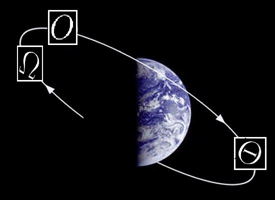 Algorithms Orbit