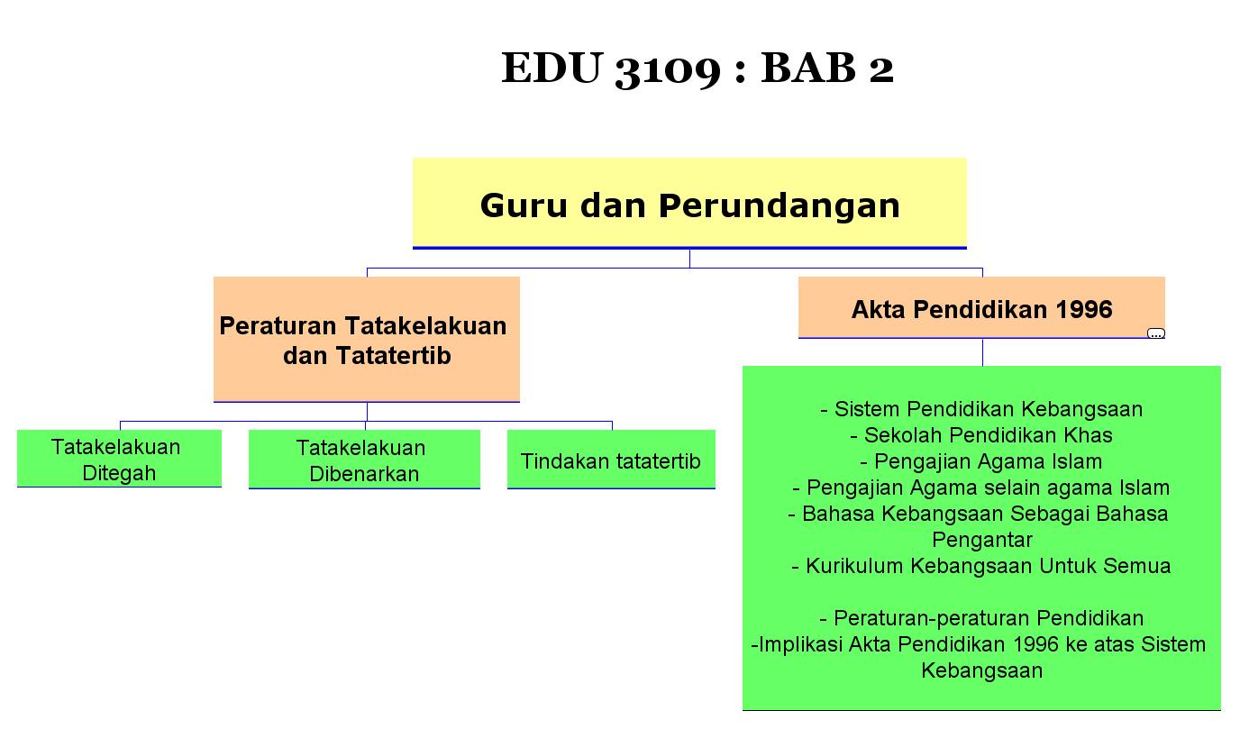 Info Edu 3903 Mailganu Bab 2 Guru Dan Perundangan
