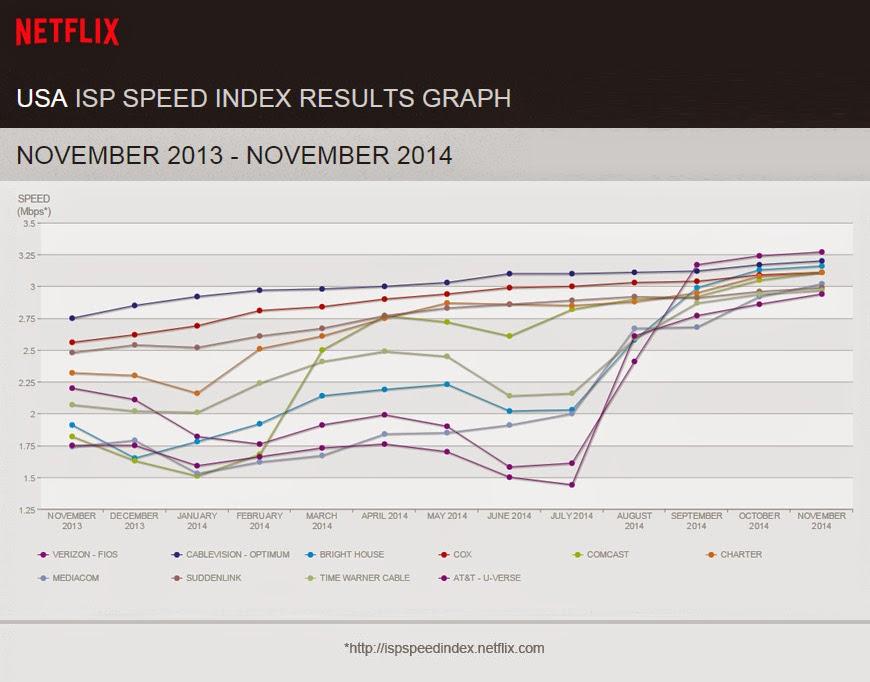 Netflix US & Canada Blog: Netflix ISP Speed Index