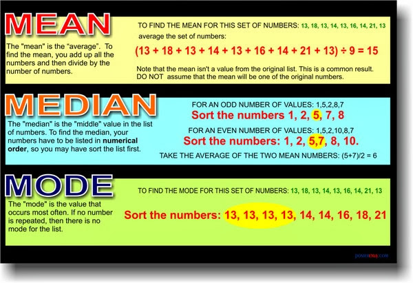 Maths copy of triple m mean median and mode lessons tes teach mean median mode mean median mode range ccuart Gallery