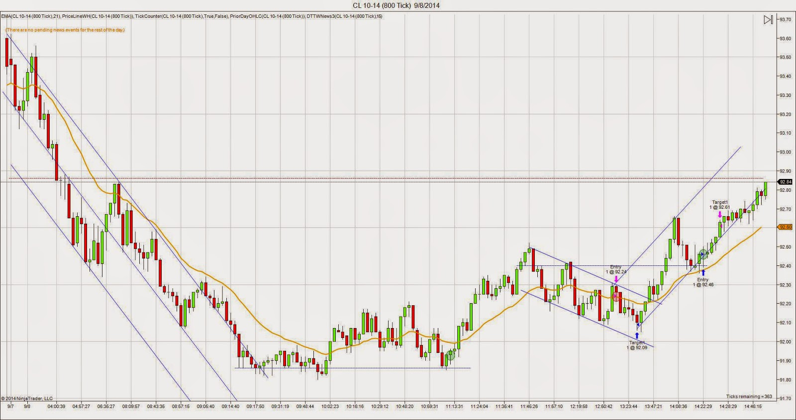 Crude Oil Futures chart for Monday 9/8/14