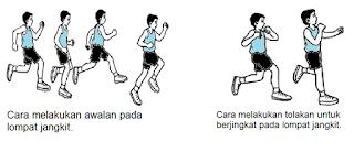 http://www.tutorialolahraga.com/2015/11/teknik-dasar-lompat-jauh.html