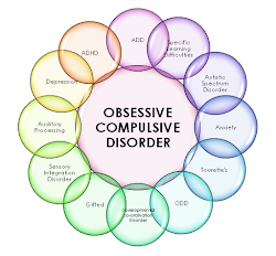 """<a href=""""http://theinfoscience.blogspot.in/2015/01/what-is-ocd.html"""">What is OCD</a>"""