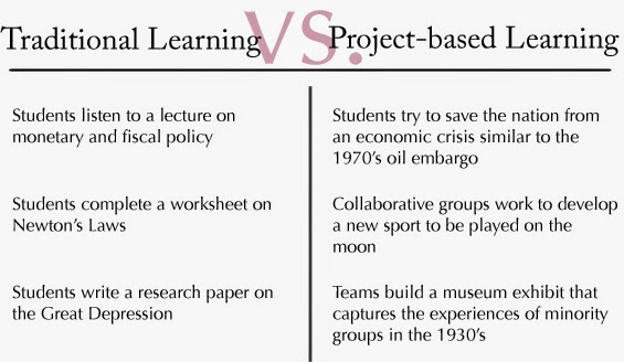 traditional learning vs. project based learning