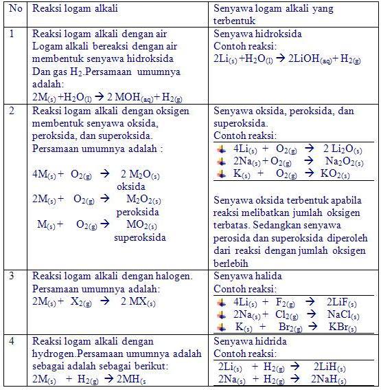 Kimia unsur blog kimia man 2 klaten kimia unsur ccuart Images
