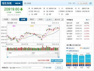 中国株コバンザメ投資 香港ハンセン指数1010