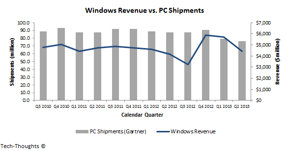 Windows Revenue vs. PC Shipments