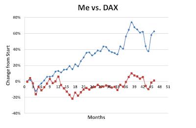 Me, DAX, November, 2015