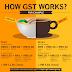 GST | GST 对外食族的影响