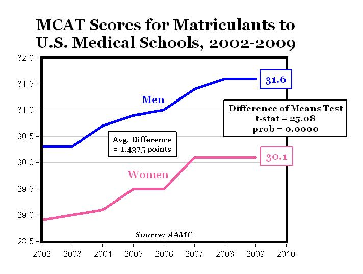 Mcat Example Questions >> The Complete Pre-Med: All About the MCAT