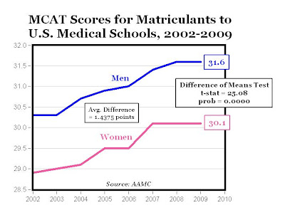 mcat essay score q Raw score scoring of mcat essay is done by 2 different readers, a human reader and one computer reader the scores are given in the 1 to 6 range.
