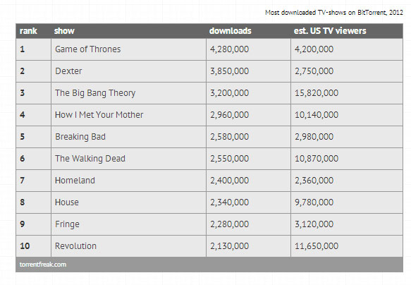Most Pirated TV Shows of 2012