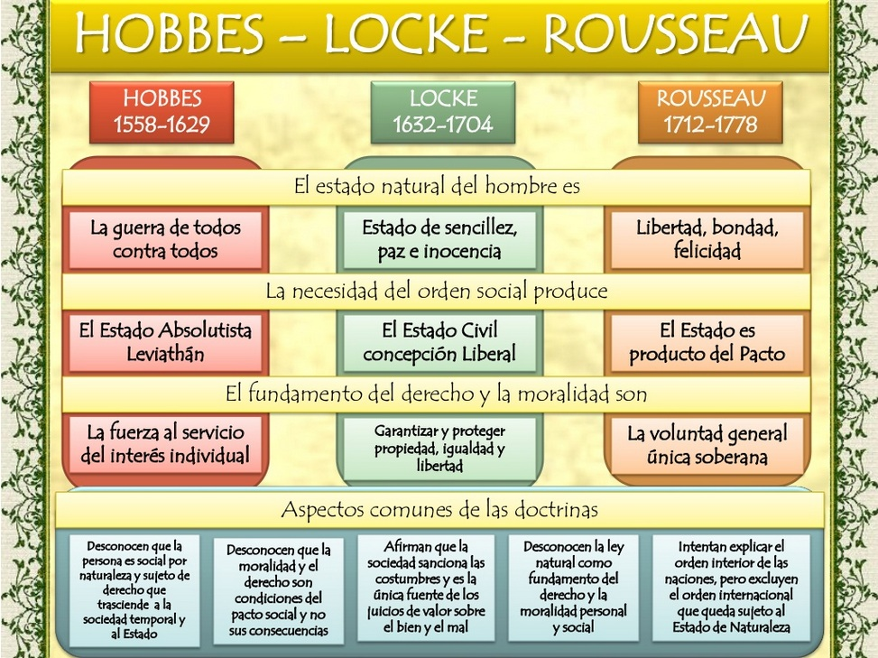 essay on hobbes locke and rousseau Political philosophy sociology - the social contract theory: hobbes, locke & rousseau.
