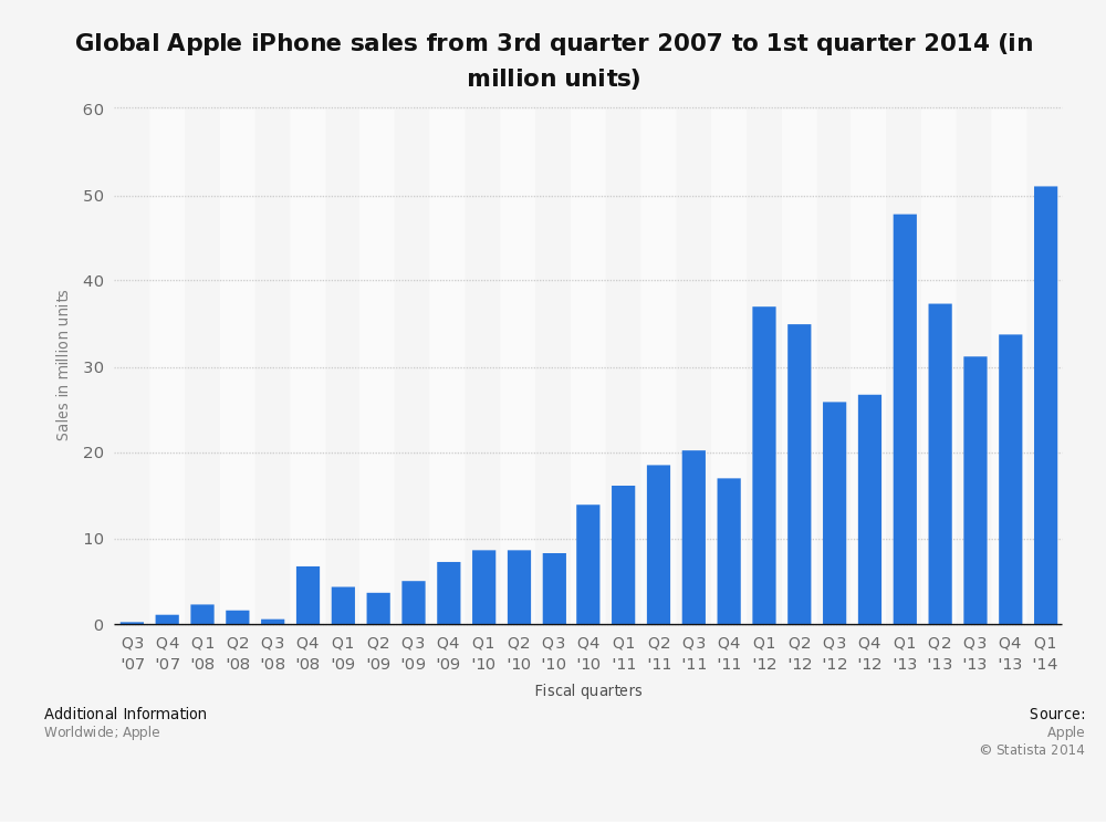 The chart shows Global iPhone Sales by Quarter  2007,Q3 to 2014,Q1