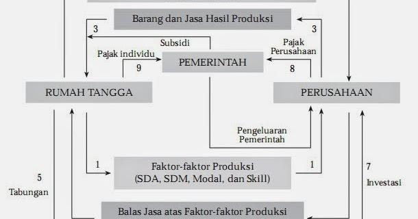 Tugas 2 Perekonomian Indonesia