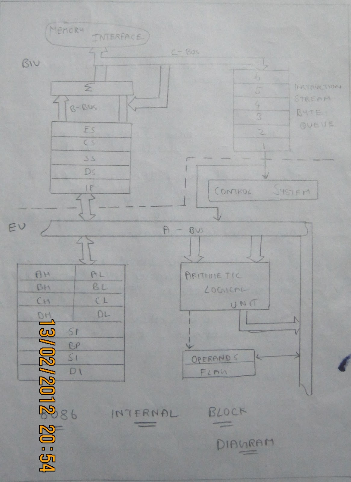 Microprocessor and microcontroller 8086 16bit for Internal architecture of 8086
