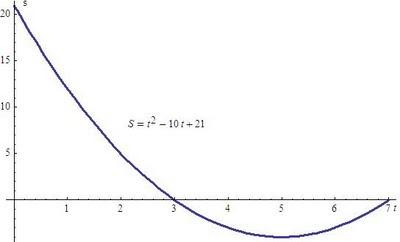 gráfico de espaço por tempo para movimento uniformemente variado