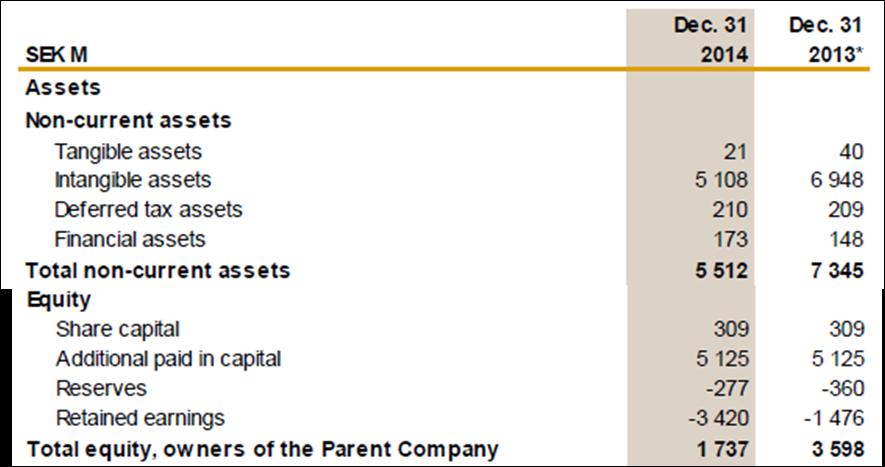Eniro, 2014, report, assets