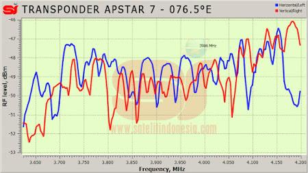 daftar frekuensi transponder satelit Apstar 7