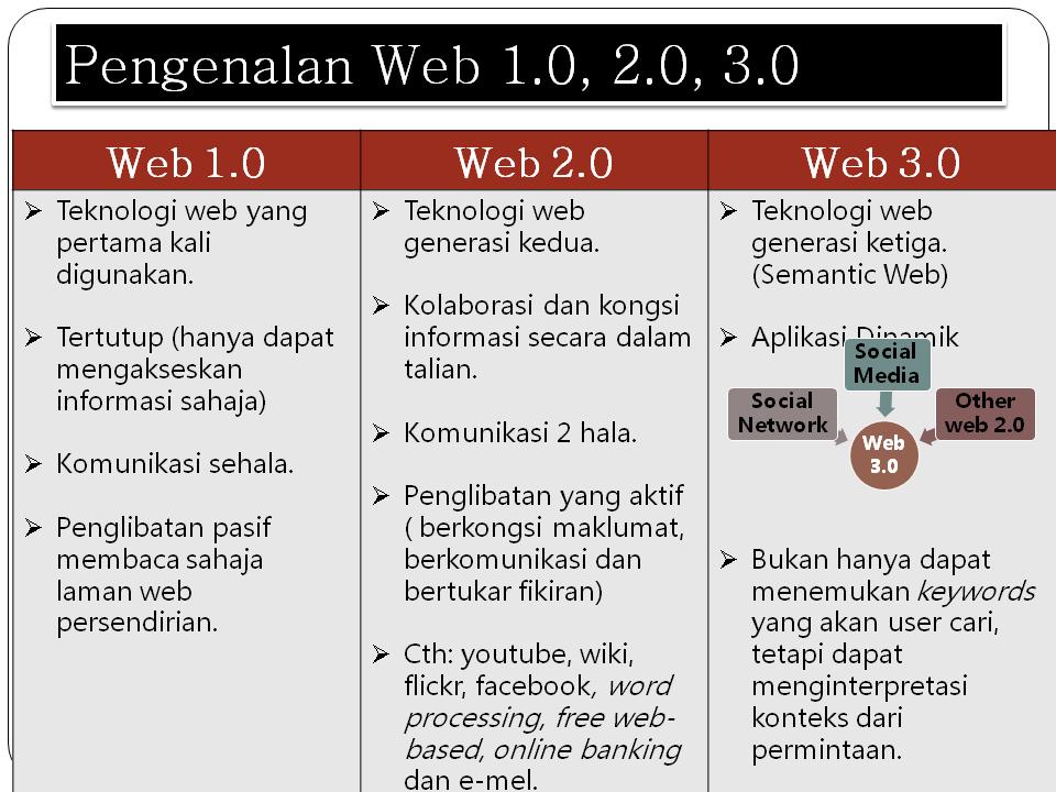 Tmk Tahun 5 Jenis Laman Web