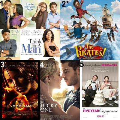 US Movies box office