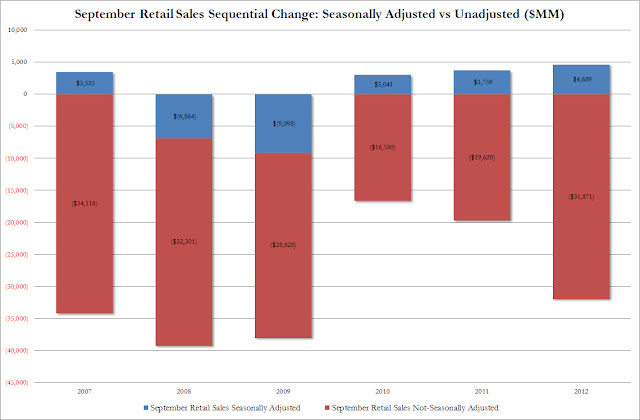 More Gov Lies: Retail Sales - chart