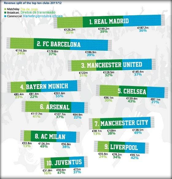 Conheça os times de futebol mais ricos do mundo - Artigos ... 2dc8ecdcef30c
