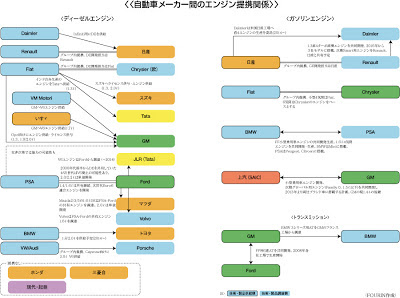 自動車メーカー エンジン提携関係図