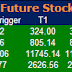 Most active future and option calls for 25 May 2015
