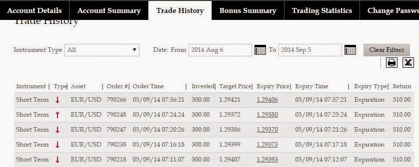 Binary option trading malaysia