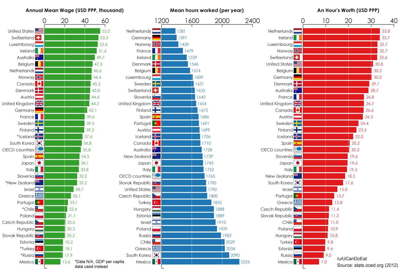 世界 年収 年間賃金 ランキング 比較