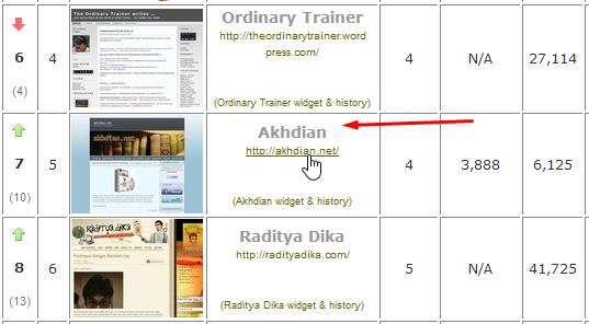 urutan akhdian.net di indonesiamatters.com