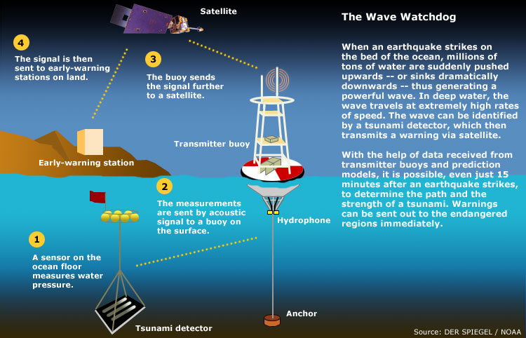Water Spouts Blog The Tsunami Warning System