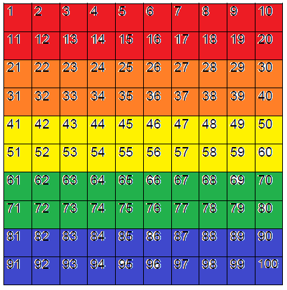 ... of Education: Fractions, Decimals, and Percent on the 100 Chart
