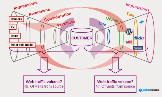 The Purchase Funnel Survives the Consumer Decision Journey