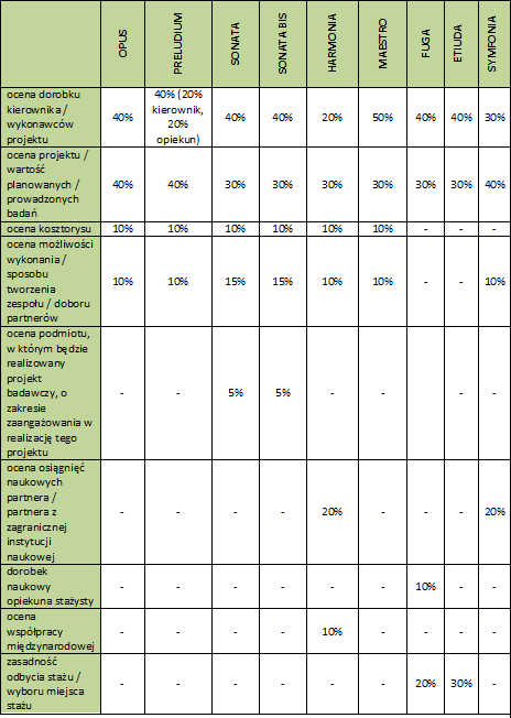 Kryteria oceniane w poszczególnych konkursach NCN