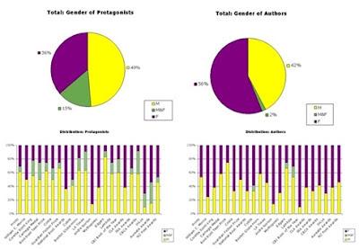 Gender balance in YA award winners since 2000 sneak peak