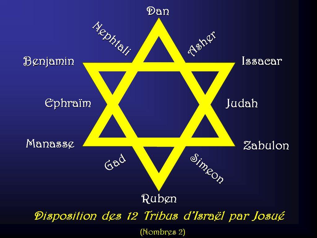 Posicion de las doce tribus de israel desenmascarando las falsas
