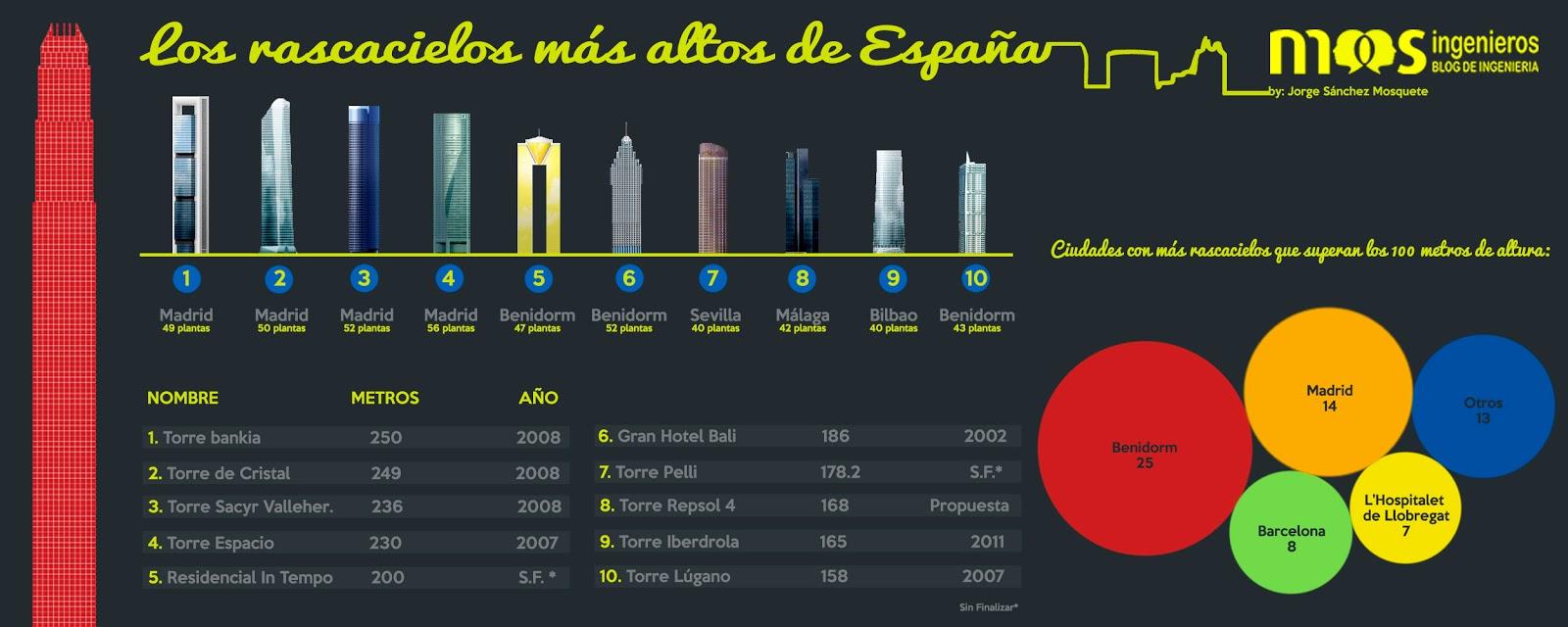 Infograf%c3%ada-rascacielos-m%c3%a1s-altos-espa%c3%b1a