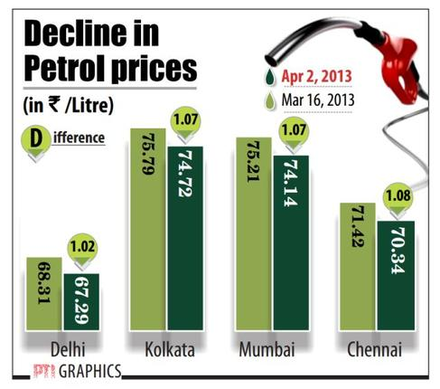 to study the petrol price hike